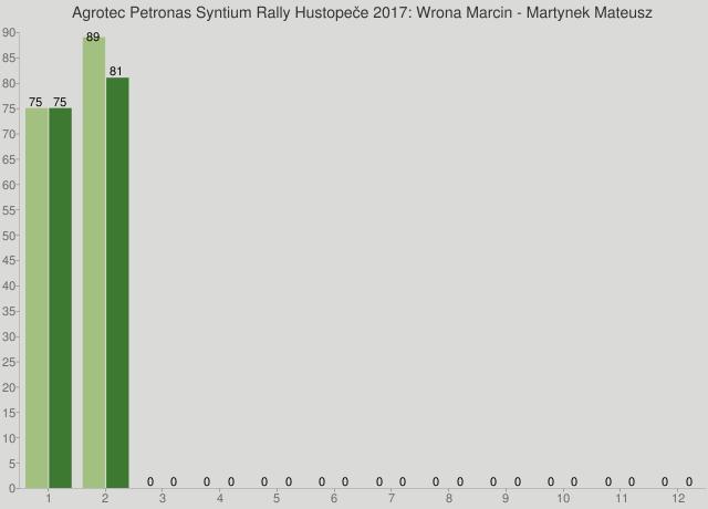 Agrotec Petronas Syntium Rally Hustopeče 2017: Wrona Marcin - Martynek Mateusz