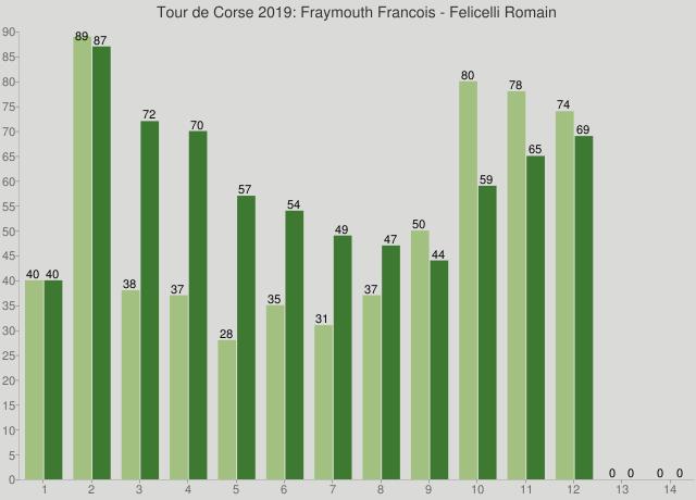 Tour de Corse 2019: Fraymouth Francois - Felicelli Romain