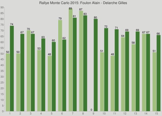 Rallye Monte Carlo 2015: Foulon Alain - Delarche Gilles
