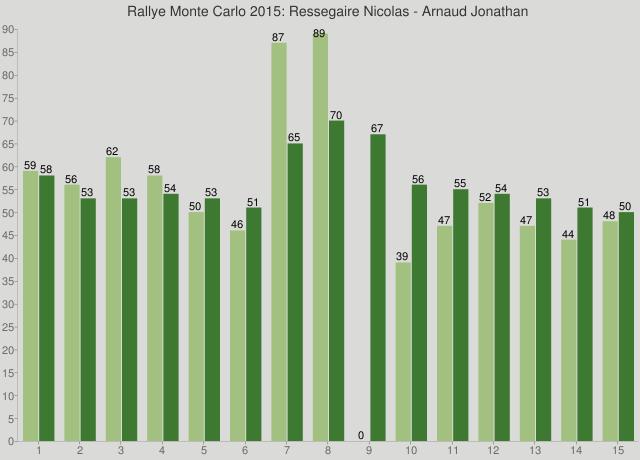 Rallye Monte Carlo 2015: Ressegaire Nicolas - Arnaud Jonathan
