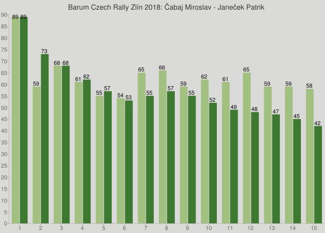 Barum Czech Rally Zlín 2018: Čabaj Miroslav - Janeček Patrik