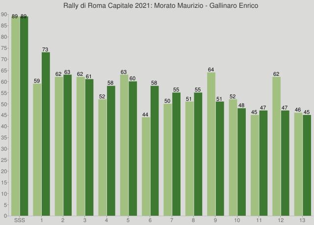 Rally di Roma Capitale 2021: Morato Maurizio - Gallinaro Enrico