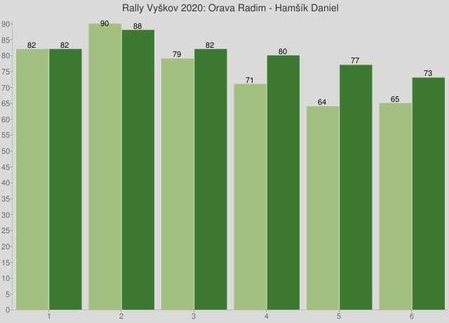 Rally Vyškov 2020: Orava Radim - Hamšík Daniel
