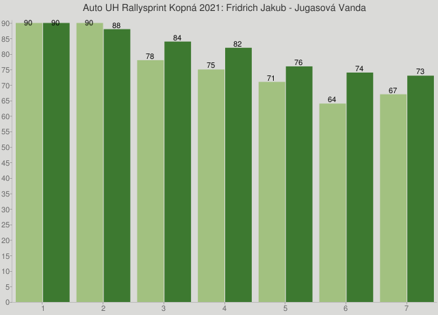 Auto UH Rallysprint Kopná 2021: Fridrich Jakub - Jugasová Vanda