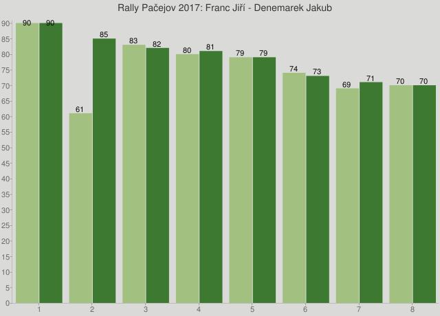 Rally Pačejov 2017: Franc Jiří - Denemarek Jakub
