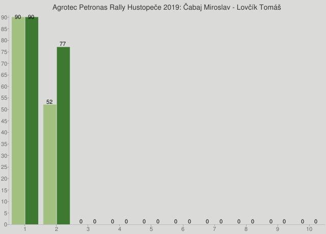 Agrotec Petronas Rally Hustopeče 2019: Čabaj Miroslav - Lovčík Tomáš