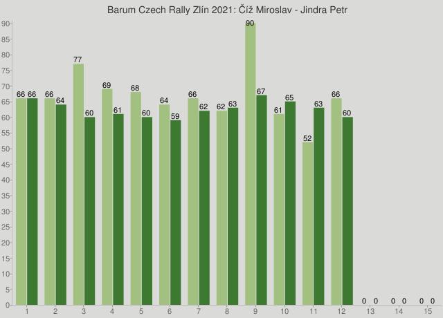 Barum Czech Rally Zlín 2021: Číž Miroslav - Jindra Petr