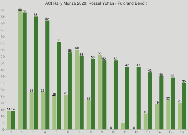 ACI Rally Monza 2020: Rossel Yohan - Fulcrand Benoît