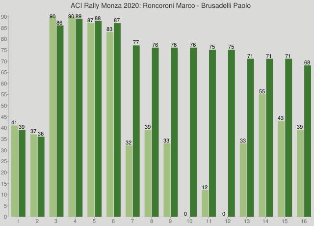 ACI Rally Monza 2020: Roncoroni Marco - Brusadelli Paolo