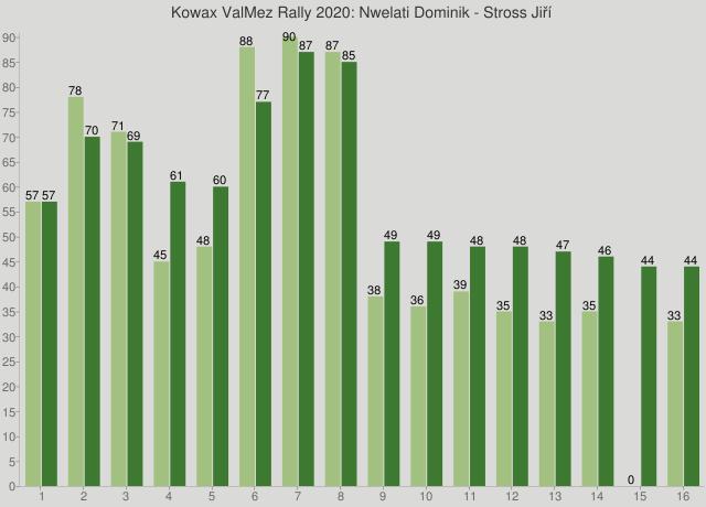 Kowax ValMez Rally 2020: Nwelati Dominik - Stross Jiří