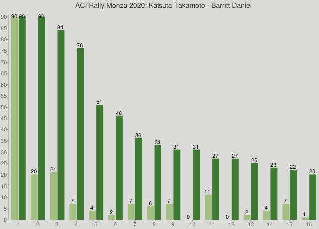 ACI Rally Monza 2020: Katsuta Takamoto - Barritt Daniel