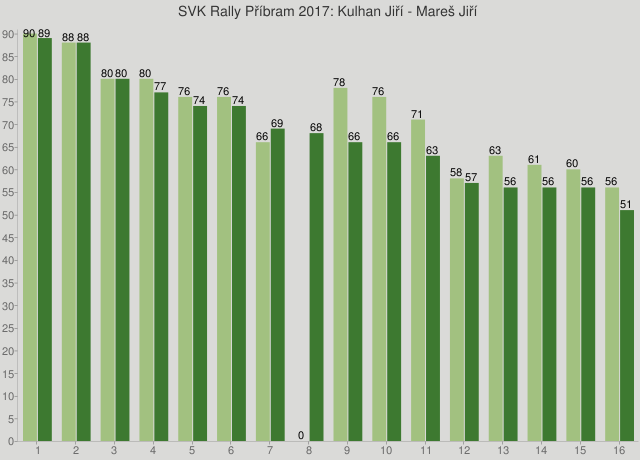 SVK Rally Příbram 2017: Kulhan Jiří - Mareš Jiří