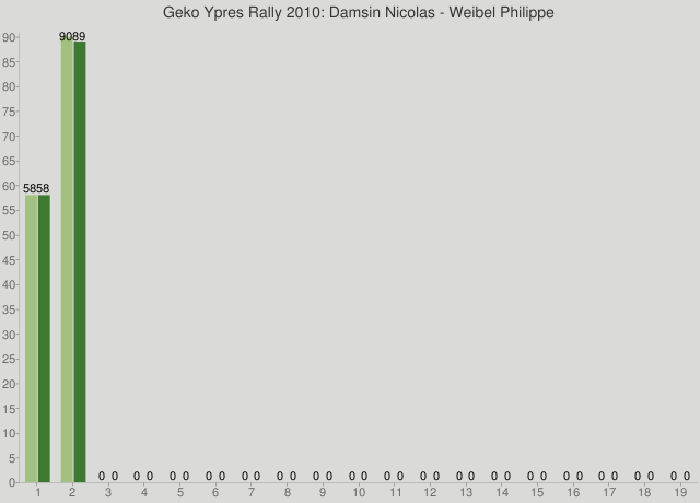 Geko Ypres Rally 2010: Damsin Nicolas - Weibel Philippe
