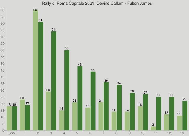 Rally di Roma Capitale 2021: Devine Callum - Fulton James