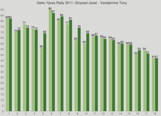 Geko Ypres Rally 2011: Ghyssel Joost - Vandamme Tony