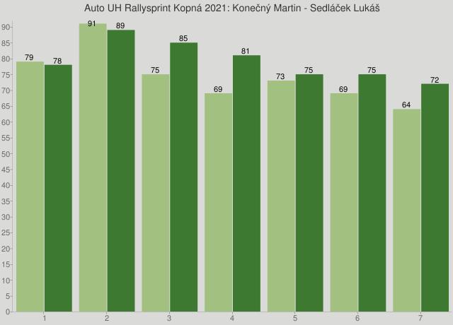 Auto UH Rallysprint Kopná 2021: Konečný Martin - Sedláček Lukáš