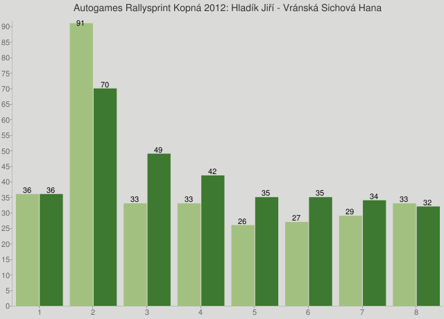 Autogames Rallysprint Kopná 2012: Hladík Jiří - Vránská Sichová Hana