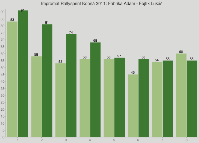 Impromat Rallysprint Kopná 2011: Fabrika Adam - Fojtík Lukáš