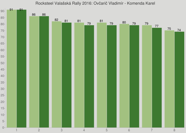 Rocksteel Valašská Rally 2016: Ovčarič Vladimír - Komenda Karel