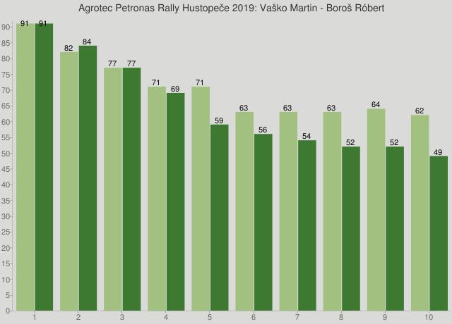 Agrotec Petronas Rally Hustopeče 2019: Vaško Martin - Boroš Róbert