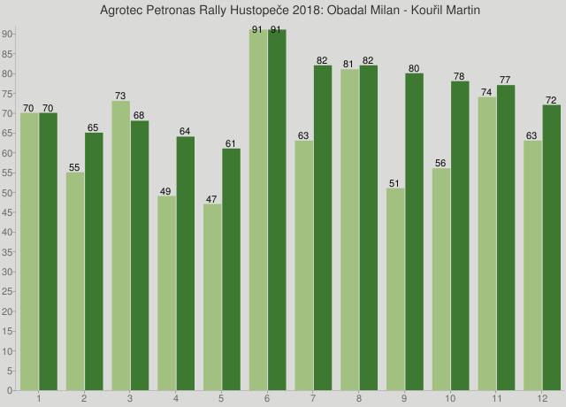 Agrotec Petronas Rally Hustopeče 2018: Obadal Milan - Kouřil Martin