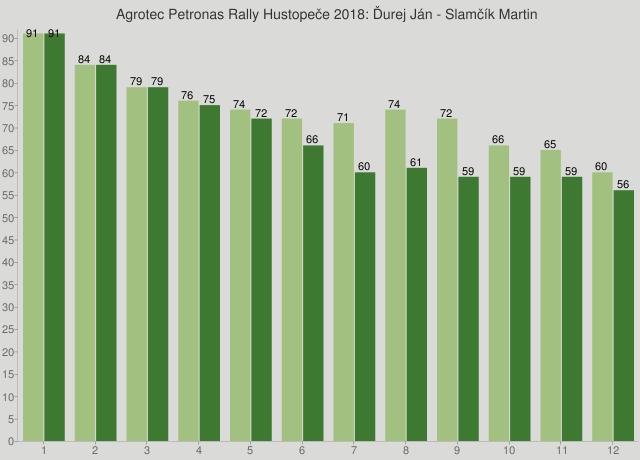 Agrotec Petronas Rally Hustopeče 2018: Ďurej Ján - Slamčík Martin
