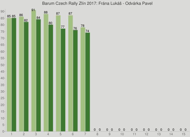 Barum Czech Rally Zlín 2017: Frána Lukáš - Odvárka Pavel