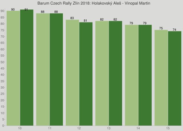 Barum Czech Rally Zlín 2018: Holakovský Aleš - Vinopal Martin