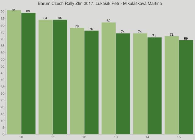 Barum Czech Rally Zlín 2017: Lukašík Petr - Mikulášková Martina
