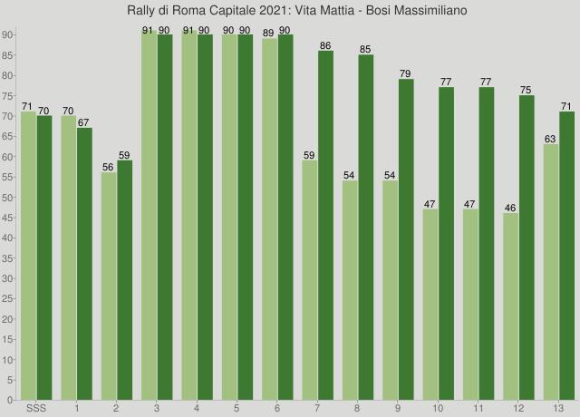 Rally di Roma Capitale 2021: Vita Mattia - Bosi Massimiliano