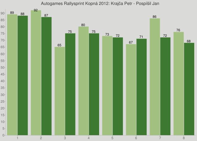 Autogames Rallysprint Kopná 2012: Krajča Petr - Pospíšil Jan