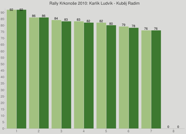 Rally Krkonoše 2010: Karlík Ludvík - Kuběj Radim