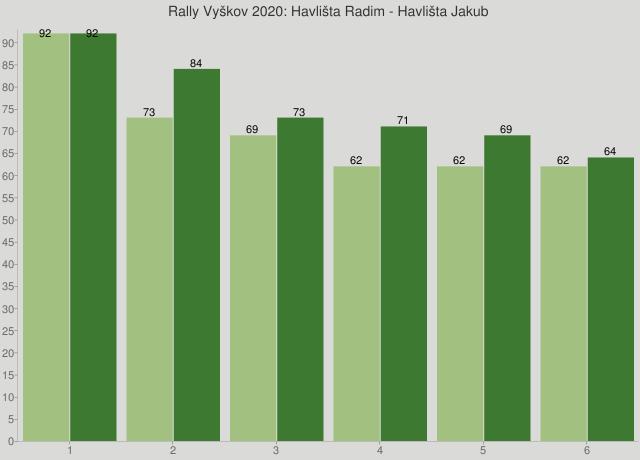 Rally Vyškov 2020: Havlišta Radim - Havlišta Jakub