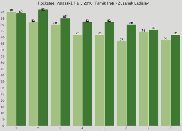 Rocksteel Valašská Rally 2016: Farník Petr - Zuzánek Ladislav