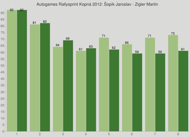 Autogames Rallysprint Kopná 2012: Šopík Jaroslav - Zigler Martin