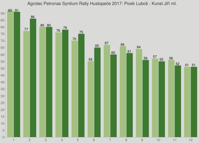 Agrotec Petronas Syntium Rally Hustopeče 2017: Picek Luboš - Kunst Jiří ml.