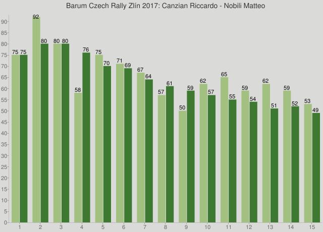 Barum Czech Rally Zlín 2017: Canzian Riccardo - Nobili Matteo