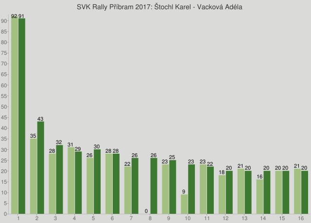 SVK Rally Příbram 2017: Štochl Karel - Vacková Adéla