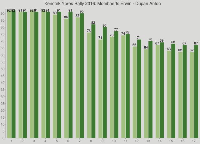 Kenotek Ypres Rally 2016: Mombaerts Erwin - Dupan Anton