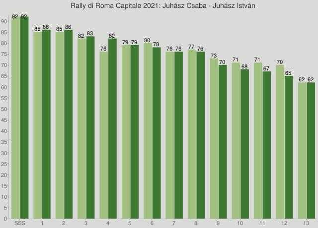 Rally di Roma Capitale 2021: Juhász Csaba - Juhász István