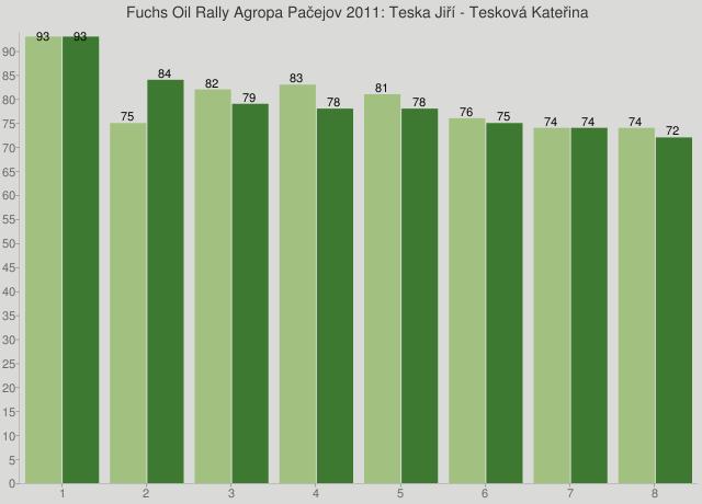 Fuchs Oil Rally Agropa Pačejov 2011: Teska Jiří - Tesková Kateřina