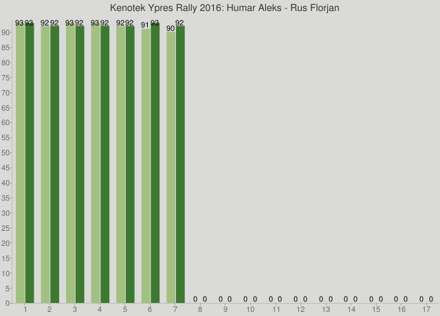 Kenotek Ypres Rally 2016: Humar Aleks - Rus Florjan