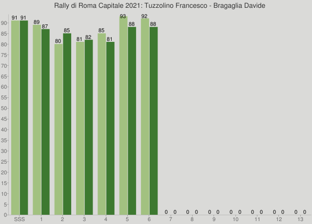 Rally di Roma Capitale 2021: Tuzzolino Francesco - Bragaglia Davide