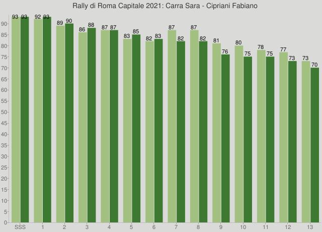 Rally di Roma Capitale 2021: Carra Sara - Cipriani Fabiano