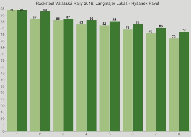 Rocksteel Valašská Rally 2016: Langmajer Lukáš - Ryšánek Pavel