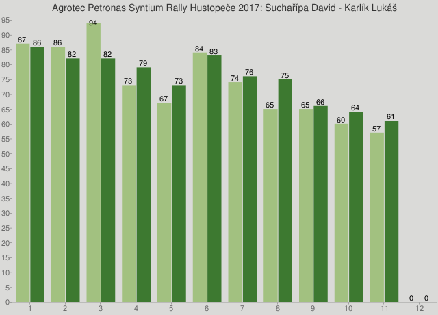 Agrotec Petronas Syntium Rally Hustopeče 2017: Suchařípa David - Karlík Lukáš