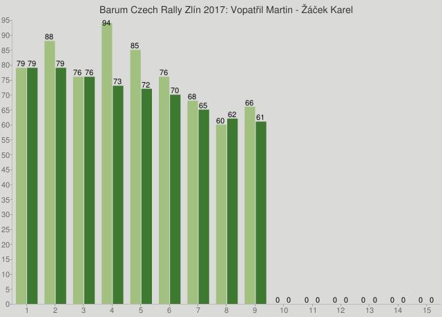 Barum Czech Rally Zlín 2017: Vopatřil Martin - Žáček Karel