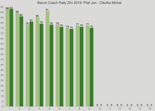 Barum Czech Rally Zlín 2019: Pilař Jan - Cibulka Michal