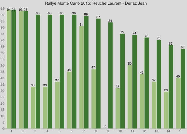 Rallye Monte Carlo 2015: Reuche Laurent - Deriaz Jean
