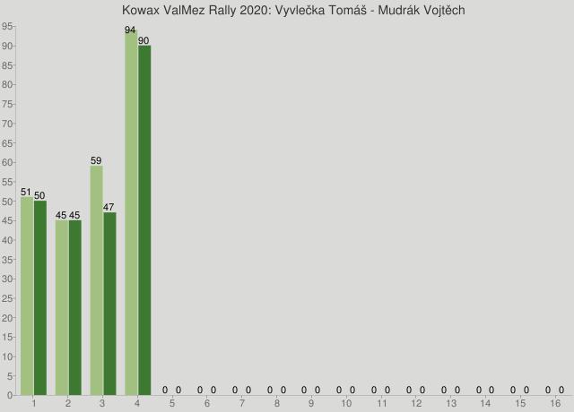 Kowax ValMez Rally 2020: Vyvlečka Tomáš - Mudrák Vojtěch